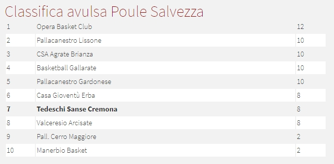 Classifica seconda fase